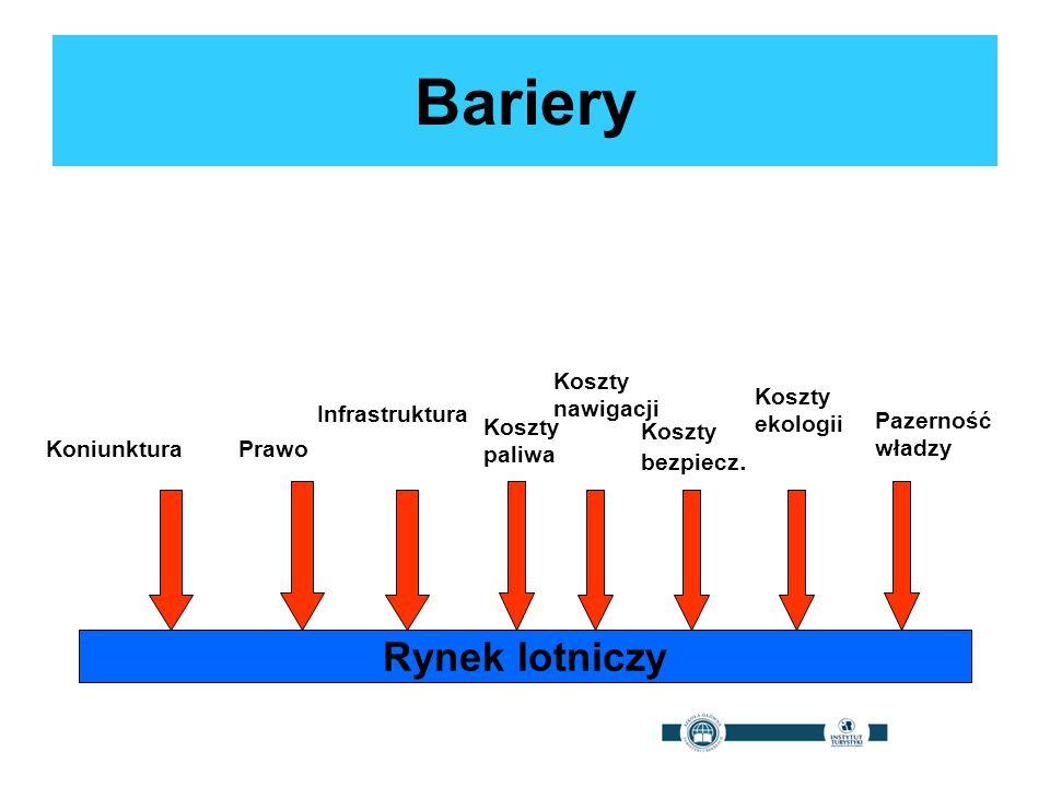 Bariery Rynek lotniczy Koszty nawigacji Koszty ekologii Infrastruktura