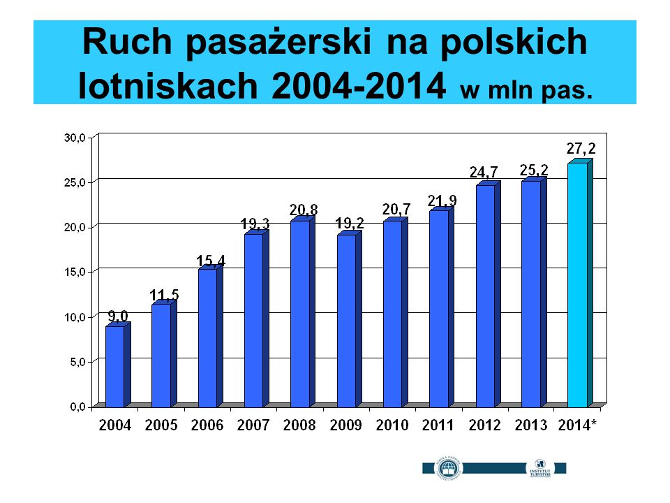 Ruch pasażerski na polskich lotniskach 2004-2014 w mln pas.