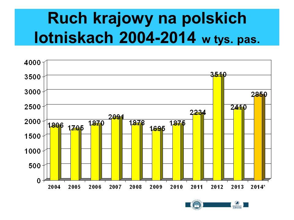 Ruch krajowy na polskich lotniskach 2004-2014 w tys. pas.