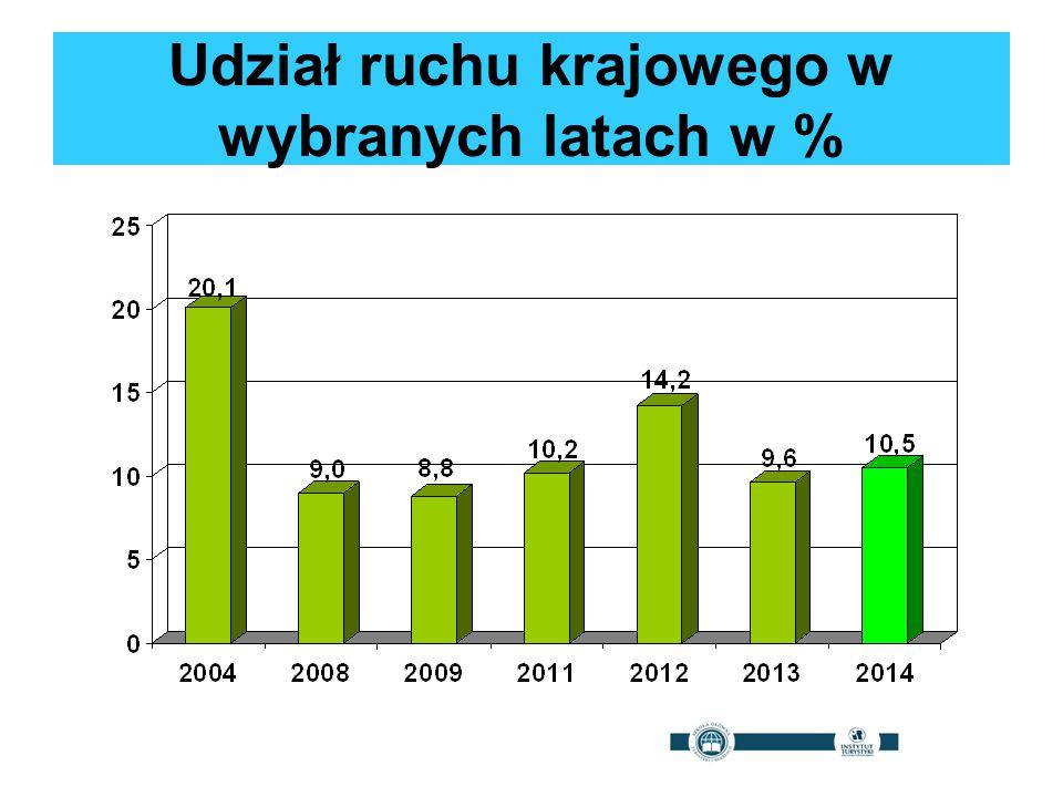 Udział ruchu krajowego w wybranych latach w %