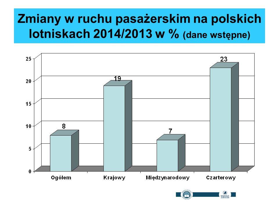 Zmiany w ruchu pasażerskim na polskich lotniskach 2014/2013 w % (dane wstępne)