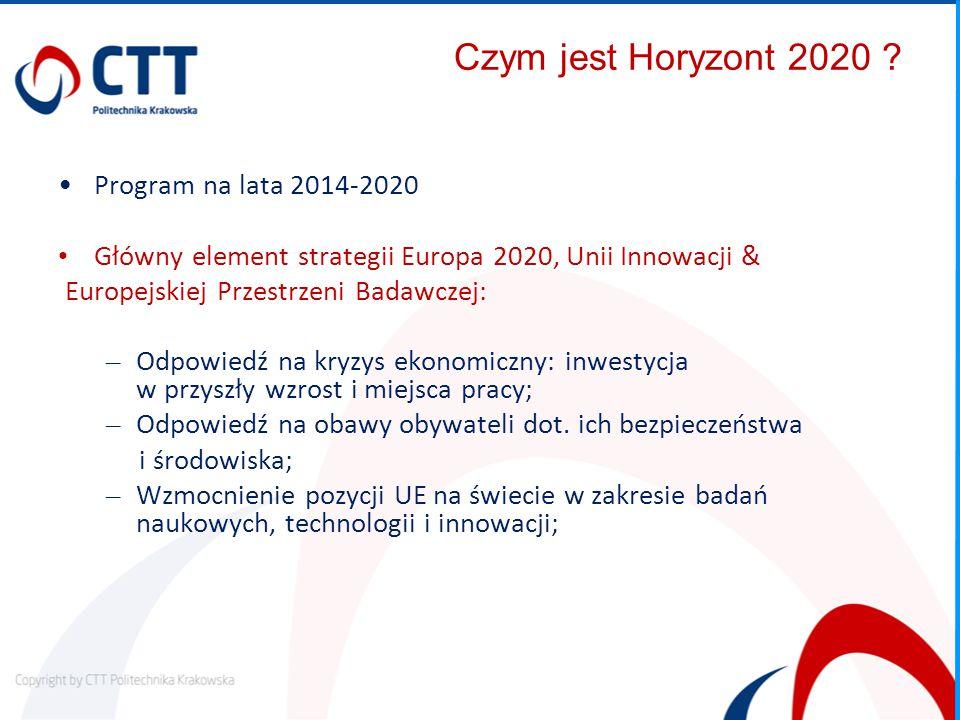 Czym jest Horyzont 2020 Program na lata 2014-2020