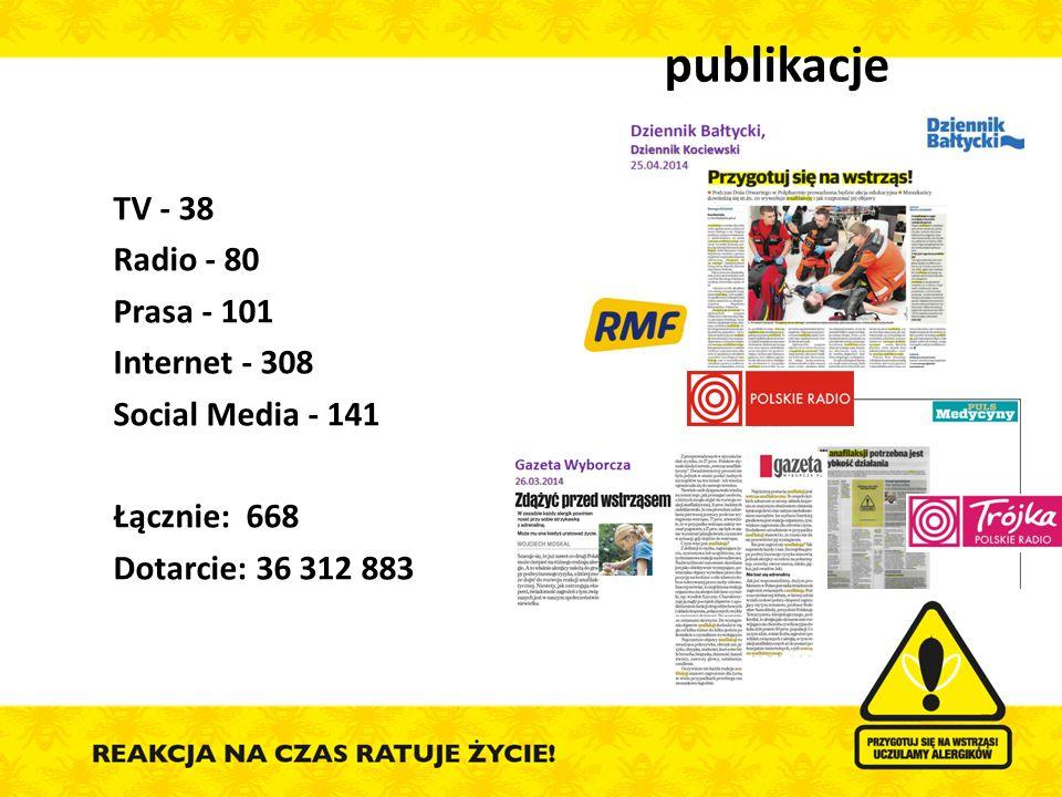 publikacje TV - 38 Radio - 80 Prasa - 101 Internet - 308