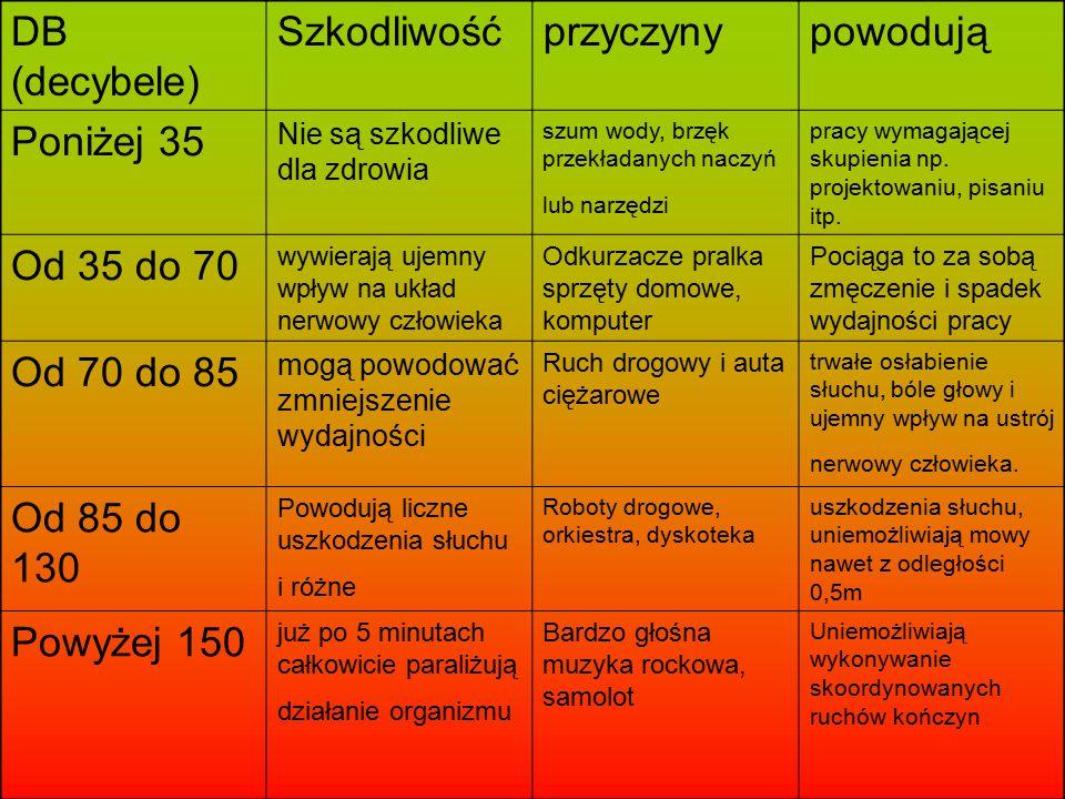 DB (decybele) Szkodliwość przyczyny powodują Poniżej 35 Od 35 do 70