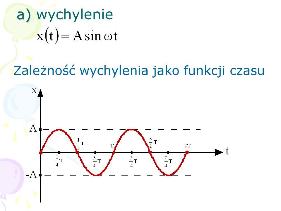 a) wychylenie Zależność wychylenia jako funkcji czasu