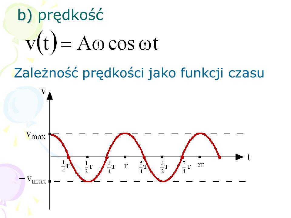 b) prędkość Zależność prędkości jako funkcji czasu