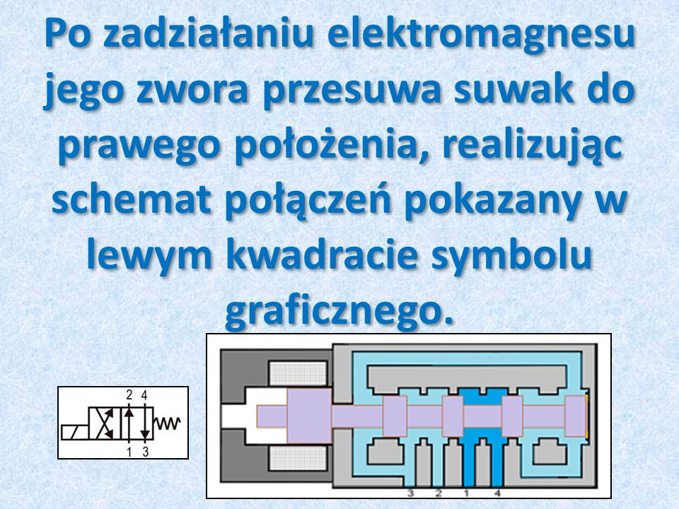 Po zadziałaniu elektromagnesu jego zwora przesuwa suwak do prawego położenia, realizując schemat połączeń pokazany w lewym kwadracie symbolu graficznego.