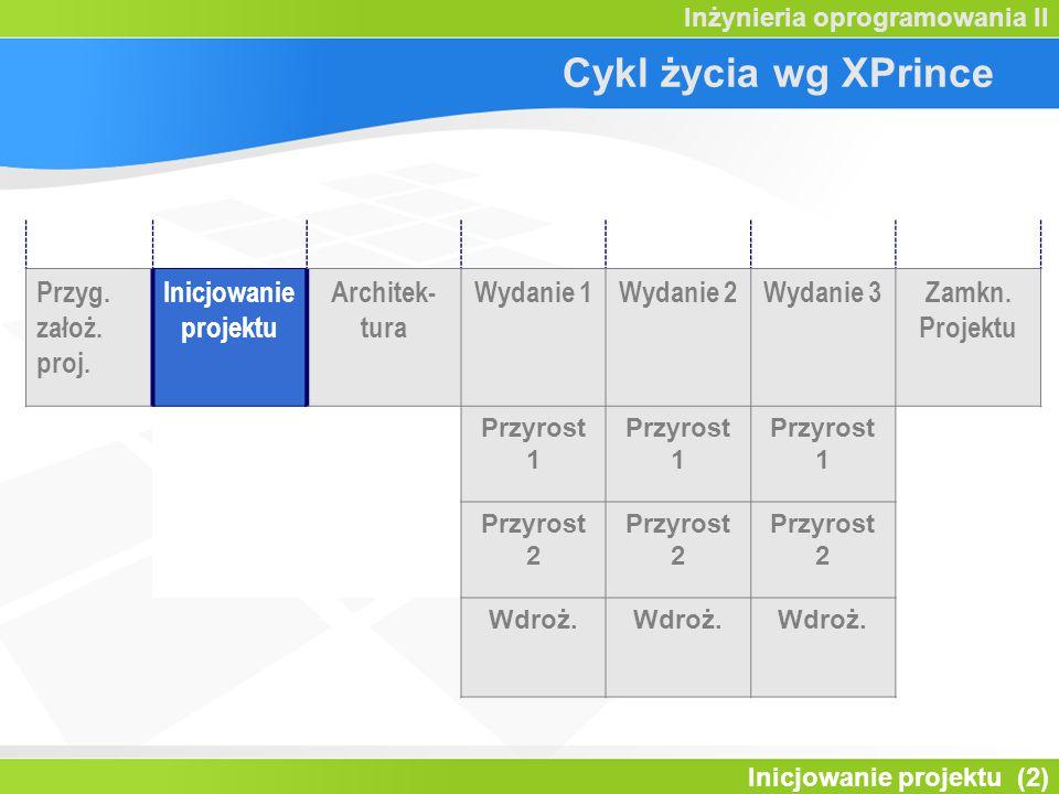 Cykl życia wg XPrince Przyg. założ. proj. Inicjowanie projektu