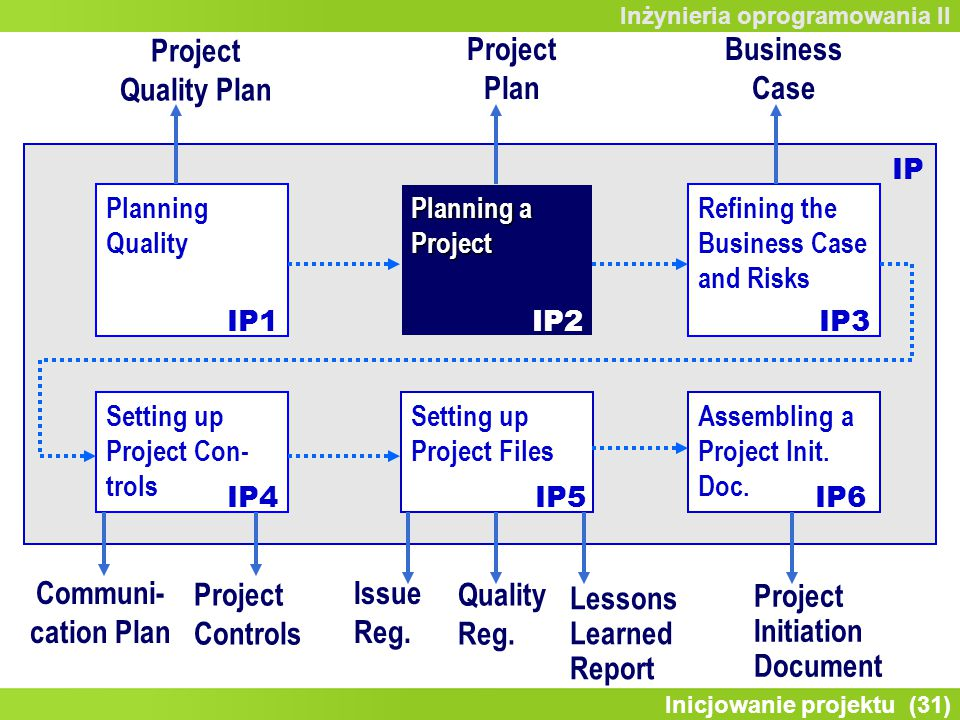 Project Quality Plan Project Plan Business Case Communi-cation Plan