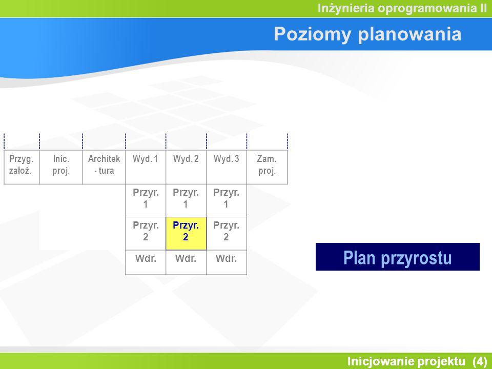 Poziomy planowania Plan przyrostu Przyg. założ. Inic. proj.