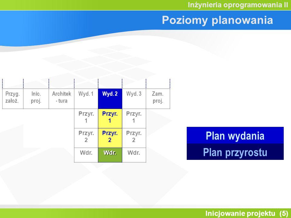 Plan wydania Plan przyrostu