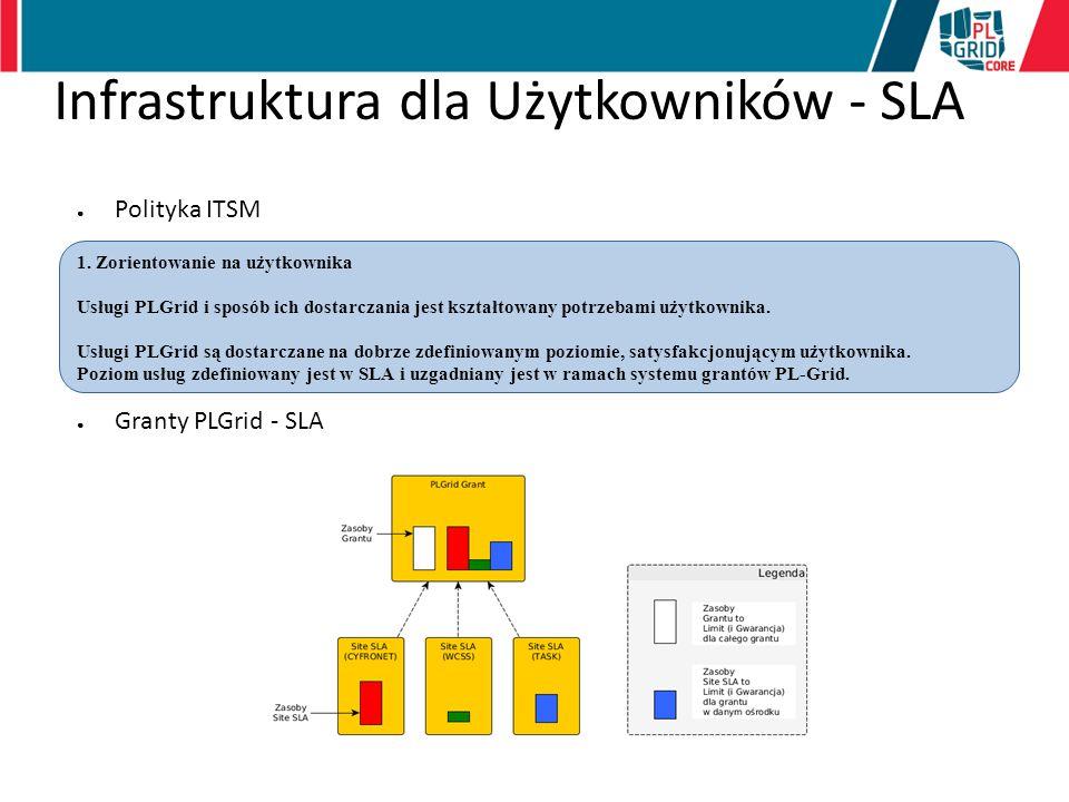 Infrastruktura dla Użytkowników - SLA