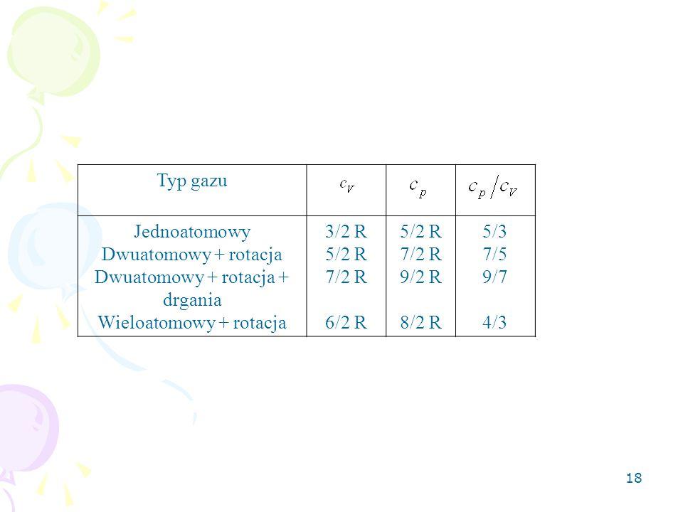 Dwuatomowy + rotacja + drgania Wieloatomowy + rotacja 3/2 R 5/2 R