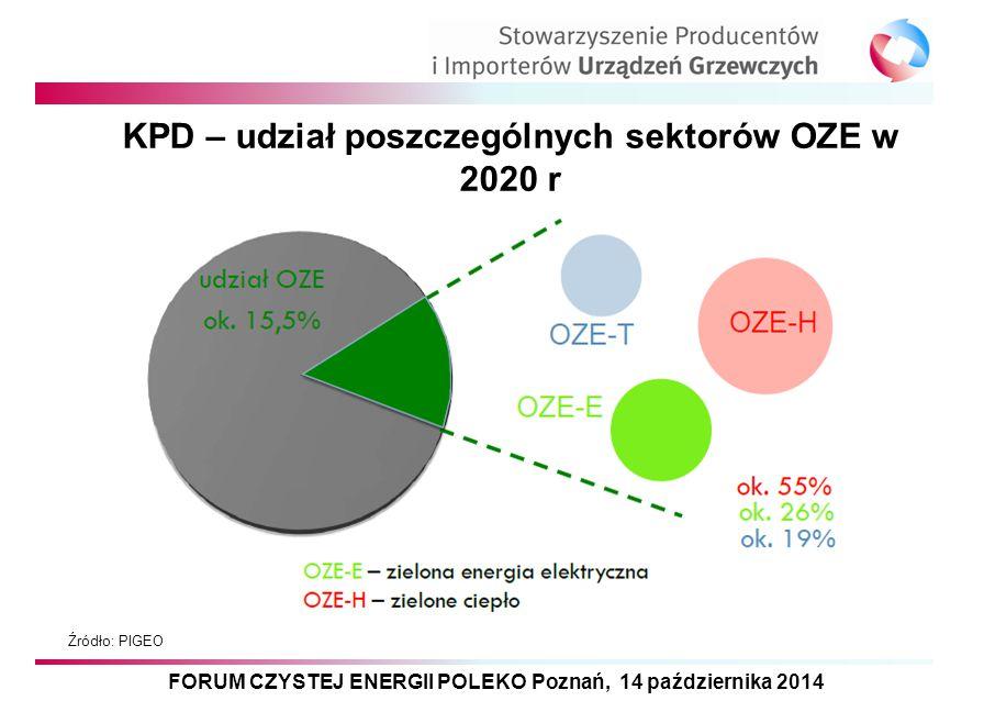 KPD – udział poszczególnych sektorów OZE w 2020 r