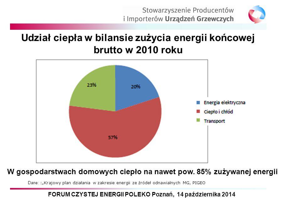 Udział ciepła w bilansie zużycia energii końcowej brutto w 2010 roku