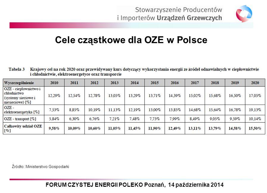 Cele cząstkowe dla OZE w Polsce