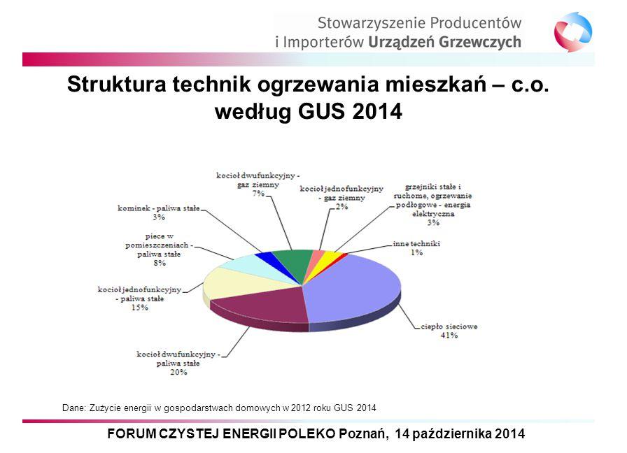 Struktura technik ogrzewania mieszkań – c.o. według GUS 2014