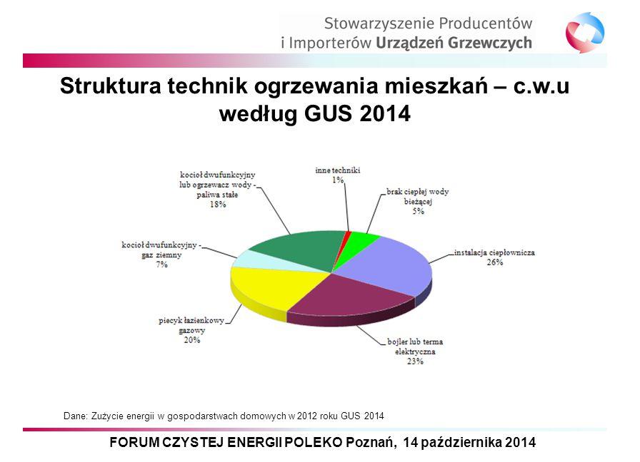 Struktura technik ogrzewania mieszkań – c.w.u według GUS 2014