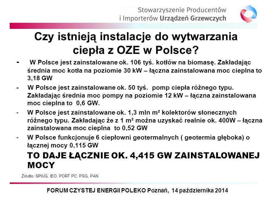 Czy istnieją instalacje do wytwarzania ciepła z OZE w Polsce