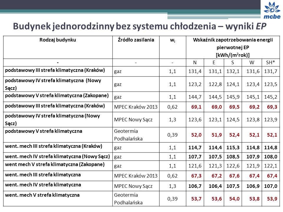 Budynek jednorodzinny bez systemu chłodzenia – wyniki EP