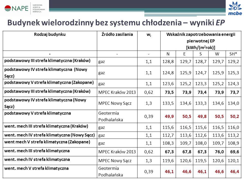 Budynek wielorodzinny bez systemu chłodzenia – wyniki EP