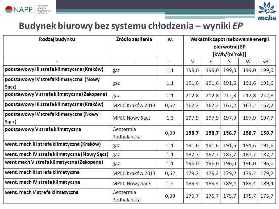 Budynek biurowy bez systemu chłodzenia – wyniki EP