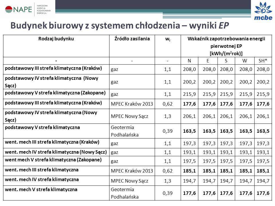 Budynek biurowy z systemem chłodzenia – wyniki EP