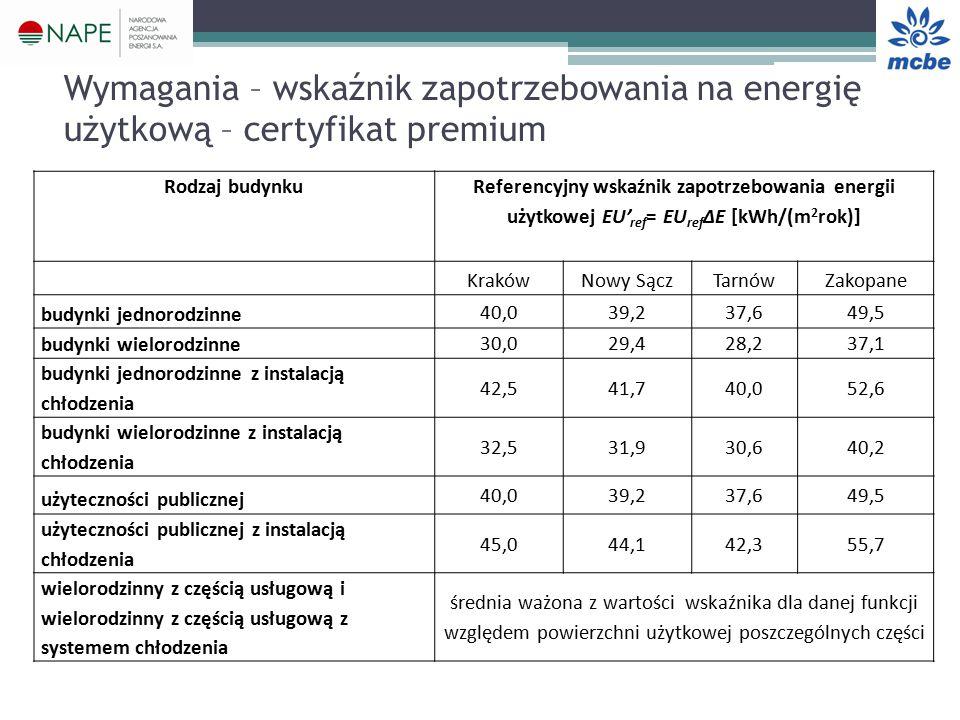 Wymagania – wskaźnik zapotrzebowania na energię użytkową – certyfikat premium