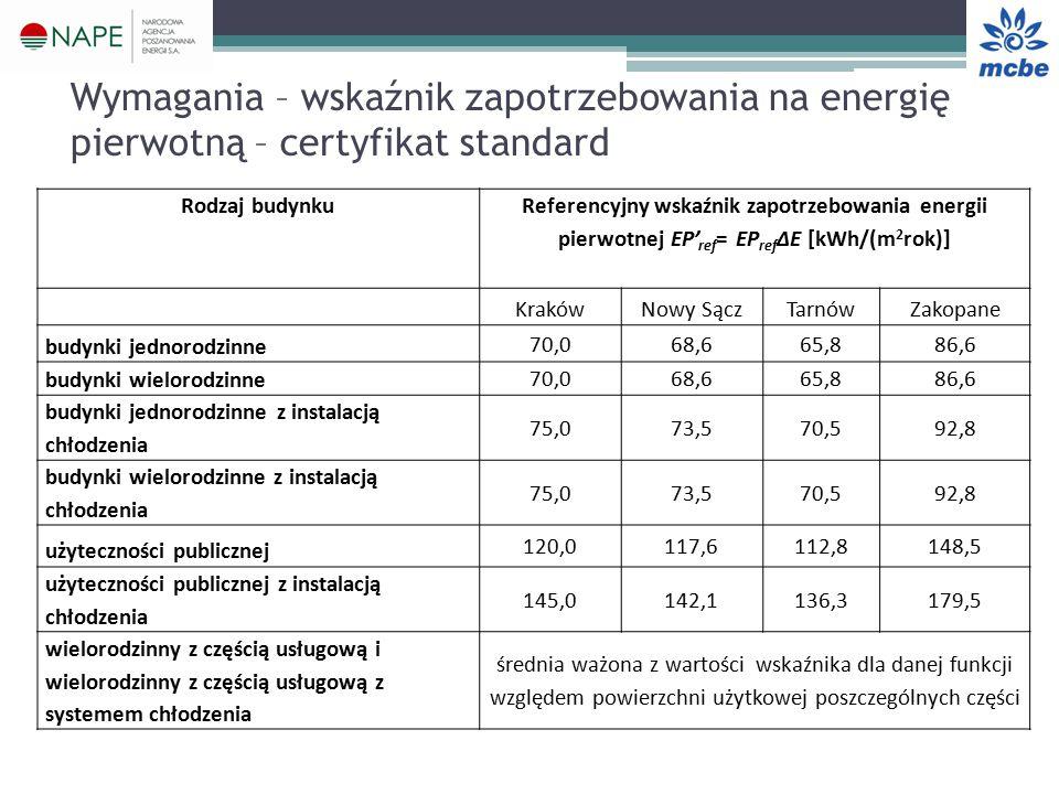 Wymagania – wskaźnik zapotrzebowania na energię pierwotną – certyfikat standard