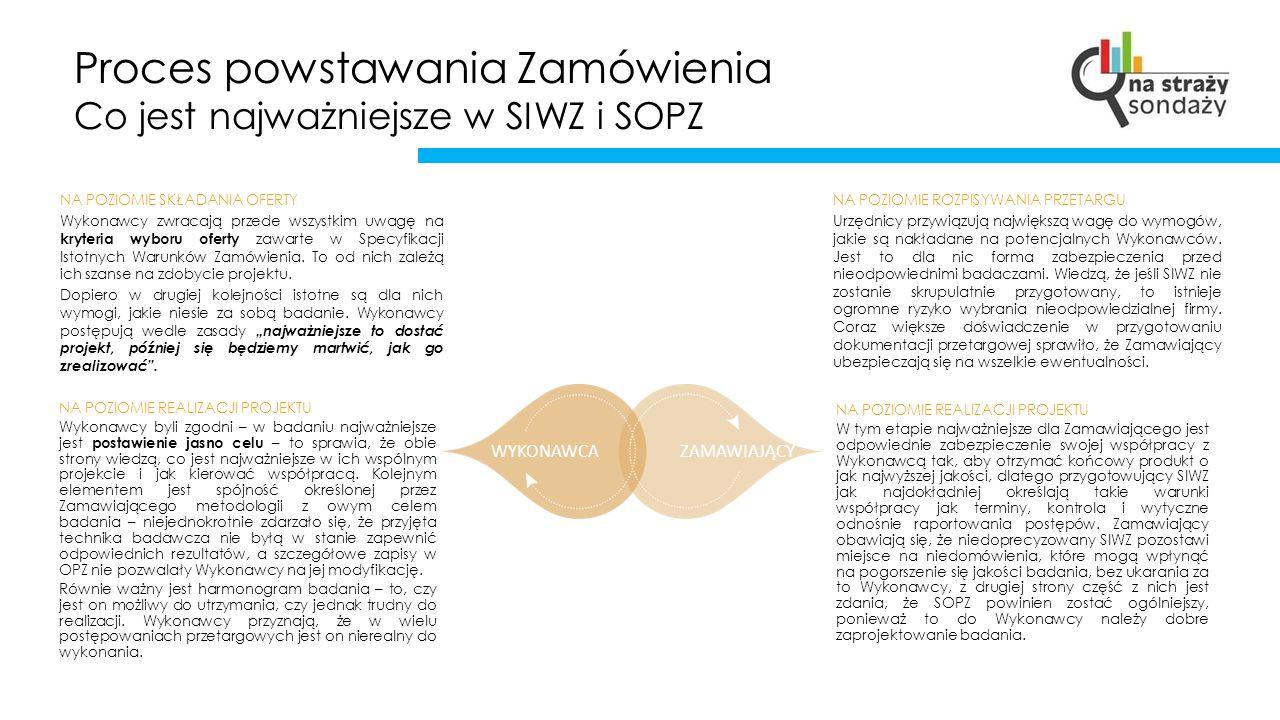 Proces powstawania Zamówienia Co jest najważniejsze w SIWZ i SOPZ