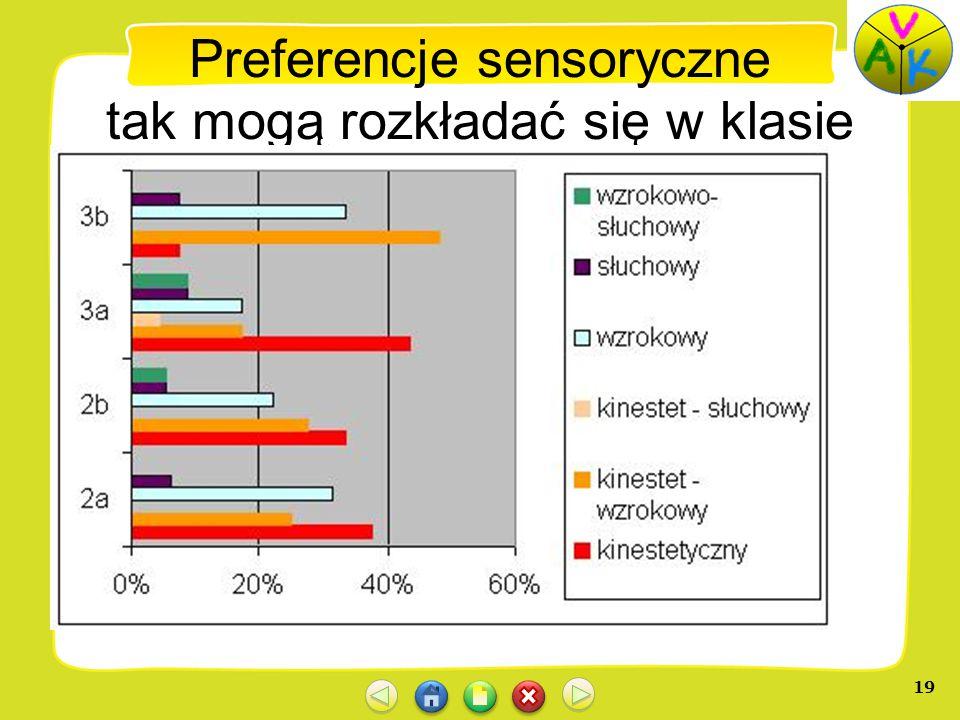 Preferencje sensoryczne tak mogą rozkładać się w klasie