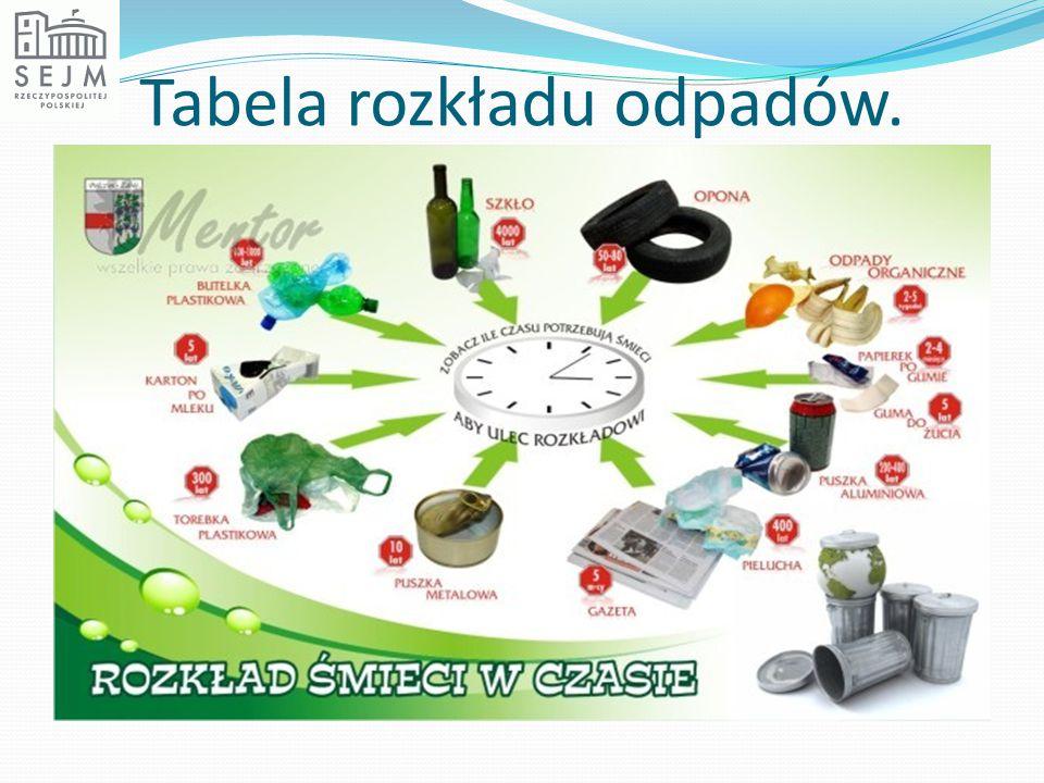 Tabela rozkładu odpadów.