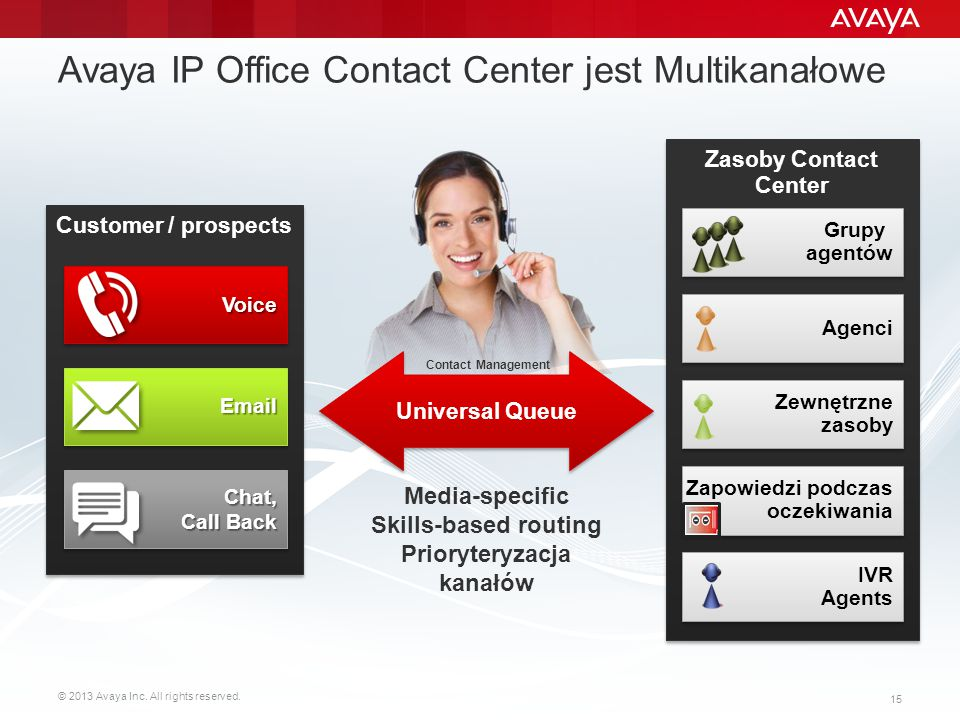 Avaya IP Office Contact Center jest Multikanałowe