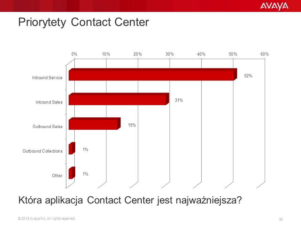 Priorytety Contact Center