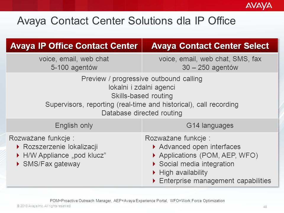 Avaya Contact Center Solutions dla IP Office