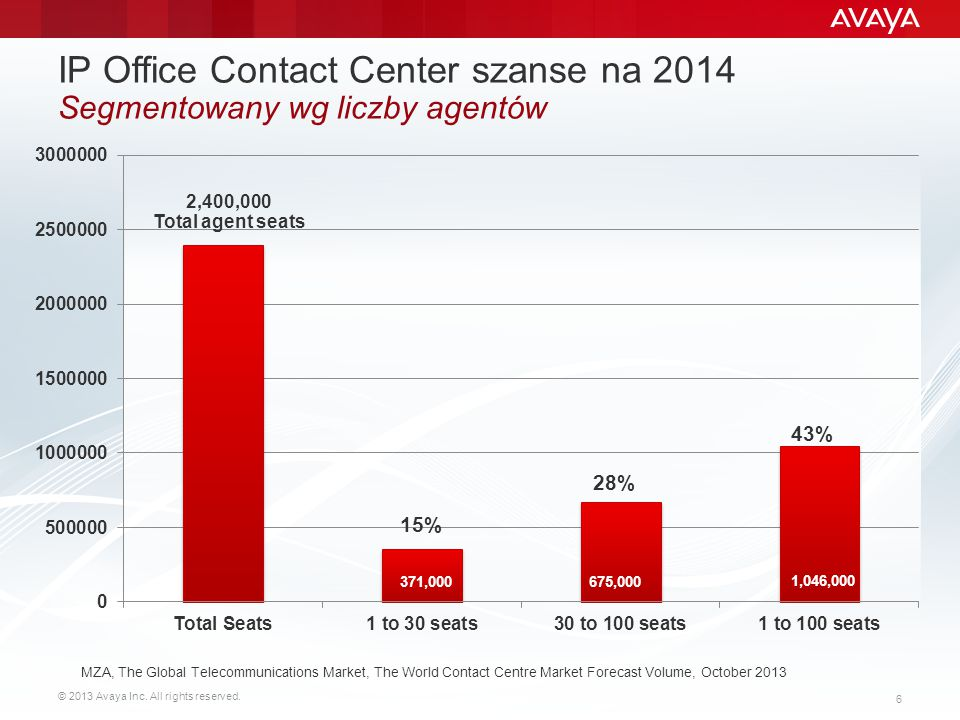 IP Office Contact Center szanse na 2014 Segmentowany wg liczby agentów