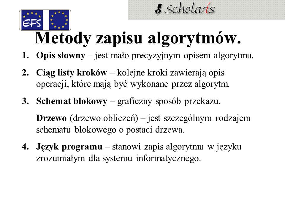 Metody zapisu algorytmów.