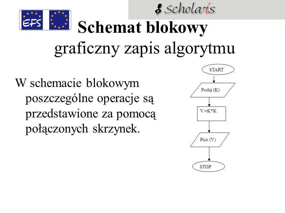 Schemat blokowy graficzny zapis algorytmu