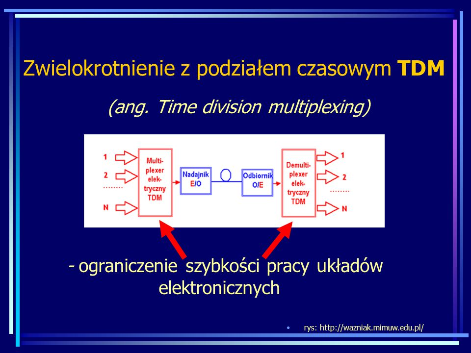 Zwielokrotnienie z podziałem czasowym TDM