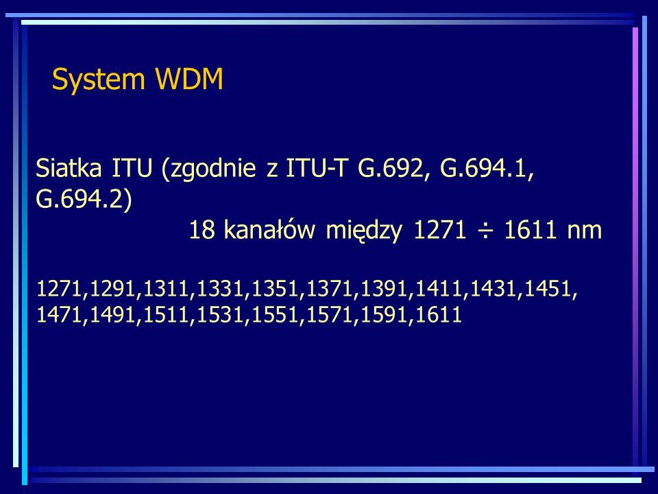 System WDM Siatka ITU (zgodnie z ITU-T G.692, G.694.1, G.694.2)