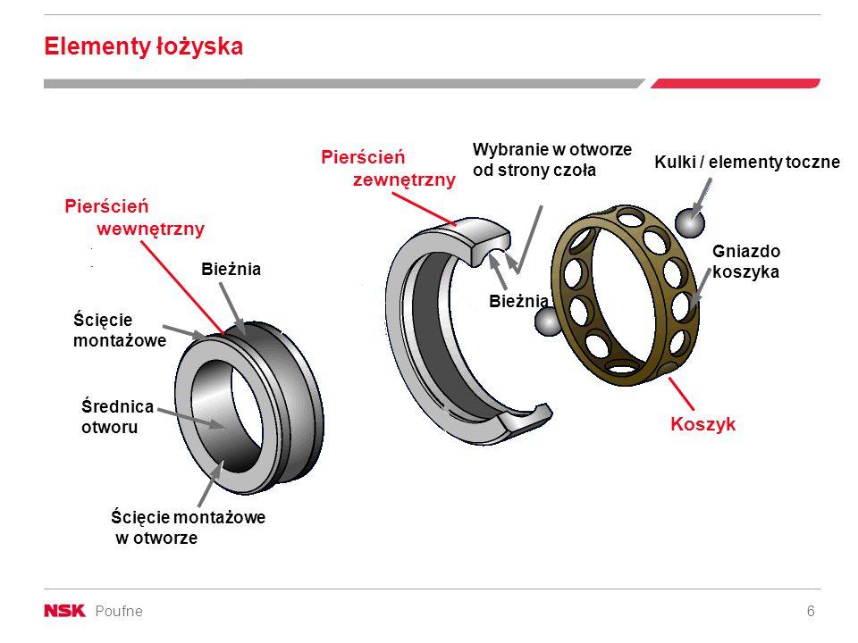 Elementy łożyska Pierścień zewnętrzny Pierścień wewnętrzny Koszyk