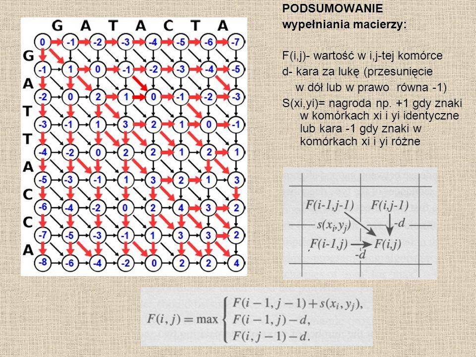 PODSUMOWANIE wypełniania macierzy: F(i,j)- wartość w i,j-tej komórce. d- kara za lukę (przesunięcie.
