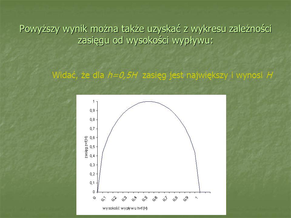 Powyższy wynik można także uzyskać z wykresu zależności zasięgu od wysokości wypływu: