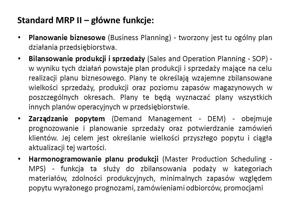 Standard MRP II – główne funkcje: