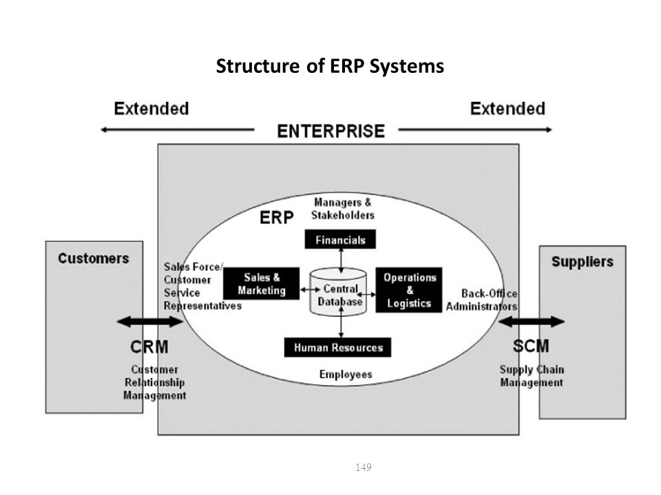 Structure of ERP Systems