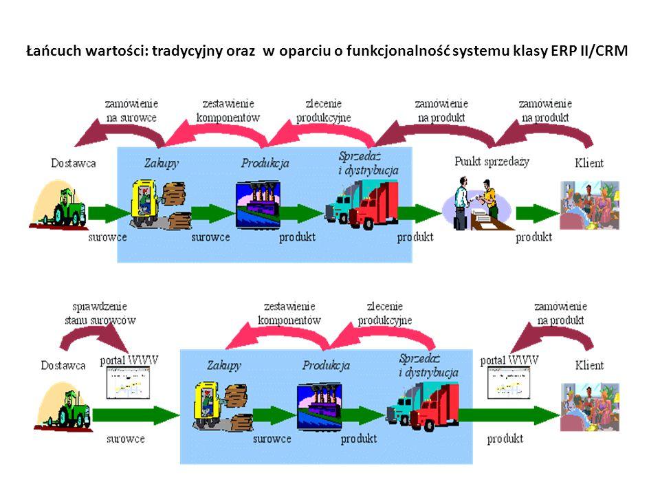 Łańcuch wartości: tradycyjny oraz w oparciu o funkcjonalność systemu klasy ERP II/CRM