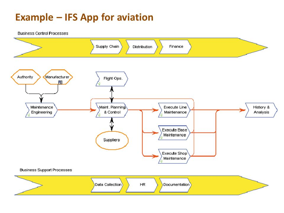 Example – IFS App for aviation