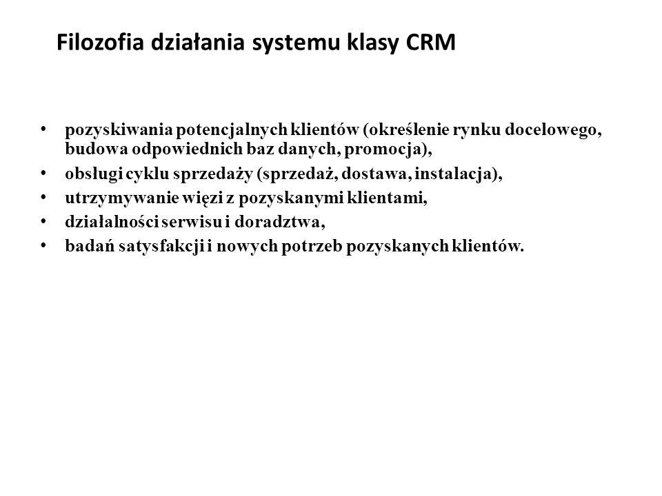 Filozofia działania systemu klasy CRM