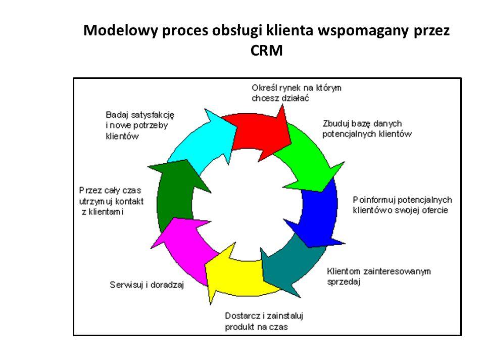 Modelowy proces obsługi klienta wspomagany przez CRM