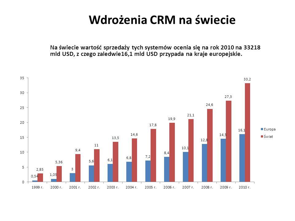 Wdrożenia CRM na świecie